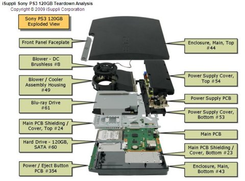 PS3 Slim exploded view