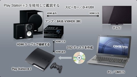DSD Disc on PS3