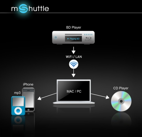 msm-studios mShuttle functionality for Pure Audio Blu-ray Discs