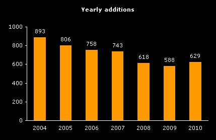 Annual number of SACD releases from 2004 through 2010